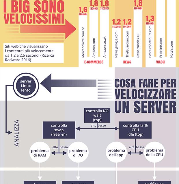 Sui danni di server e siti lenti e su come velocizzarli