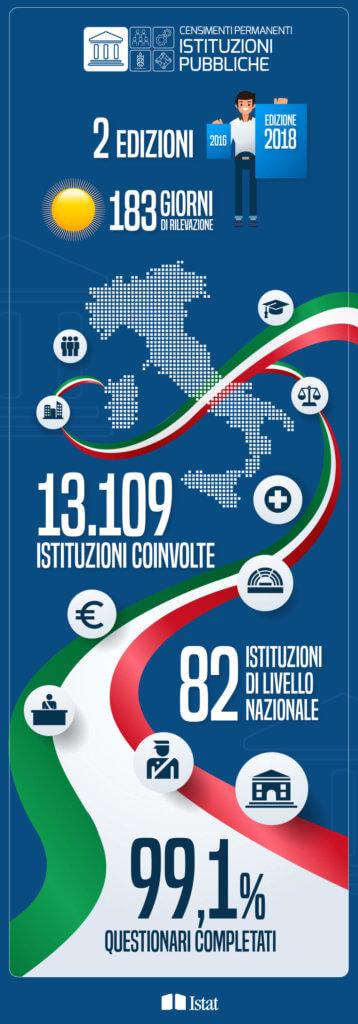 Censimenti Istat 2018